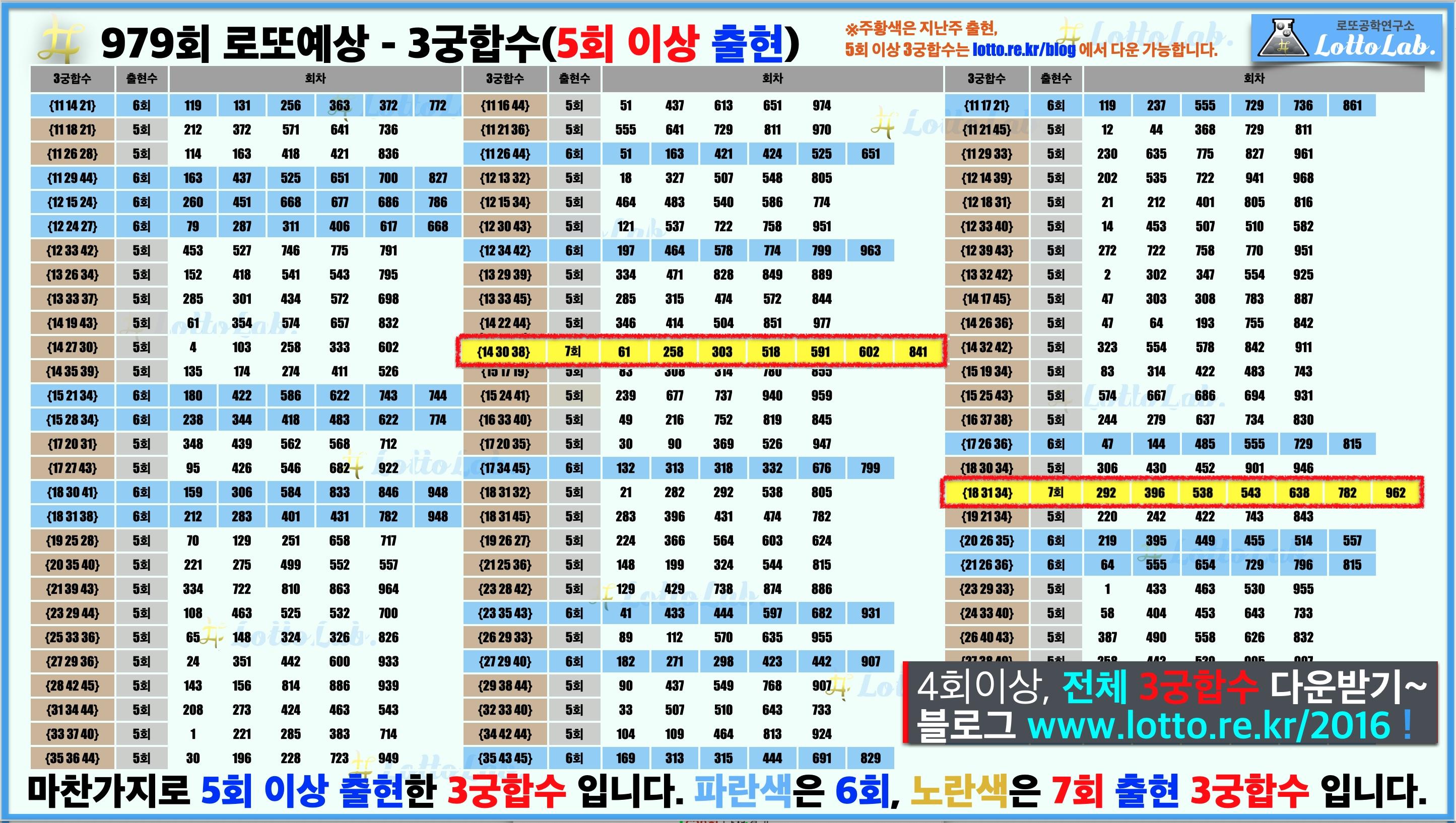 로또랩 로또979 당첨 번호 예상 - 3궁합수2
