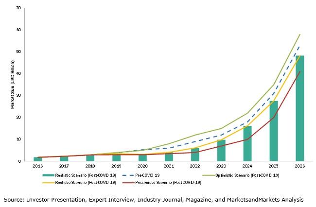 디지털 트윈 시장 58% 고속 성장 전망...마켓앤마켓, '2026년까지 디지털 트윈 시장' 보고서