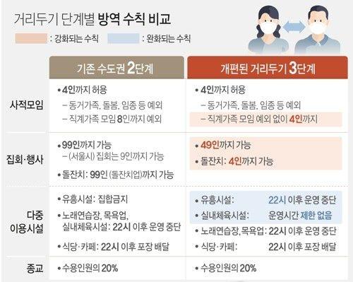 거리두기체계 기존2단계와 신규3단계 비교
