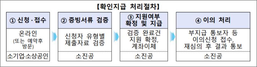 소상공인-버팀목자금-플러스-확인지급