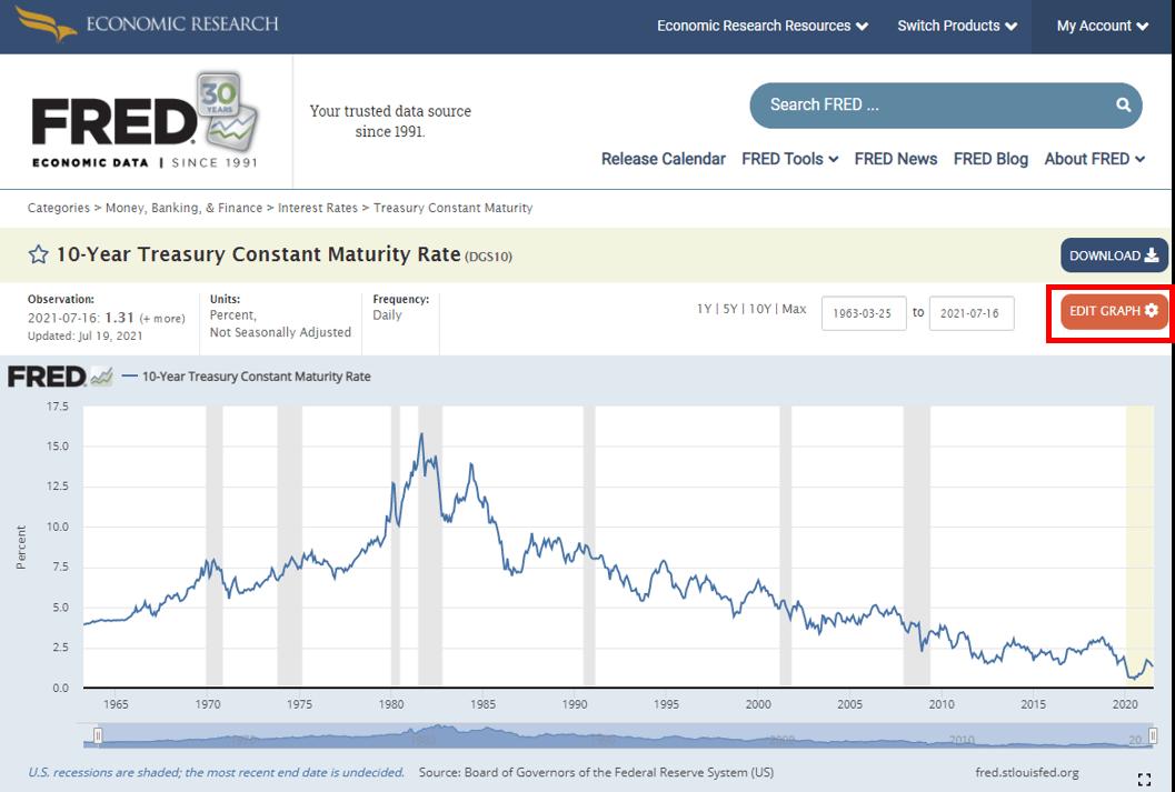 첫번째 데이터를 불러온 모습, 10년 미국채 금리
