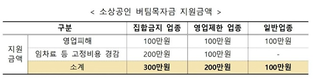 소상공인 버팀목자금 지원금액