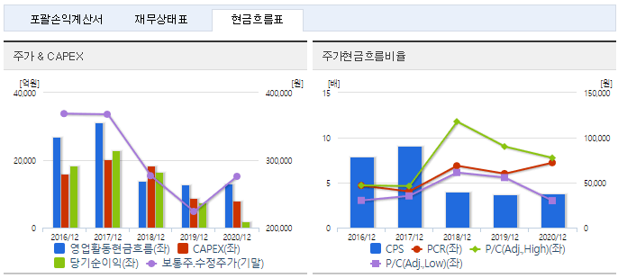 롯데케미칼 재무정보