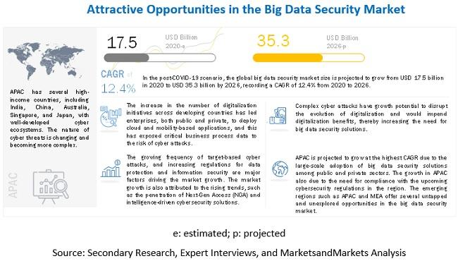 빅데이터 보안시장 12.4% 성장 전망...2026년 시장 규모 353억 달러