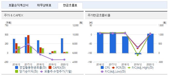 코오롱플라스틱 재무정보