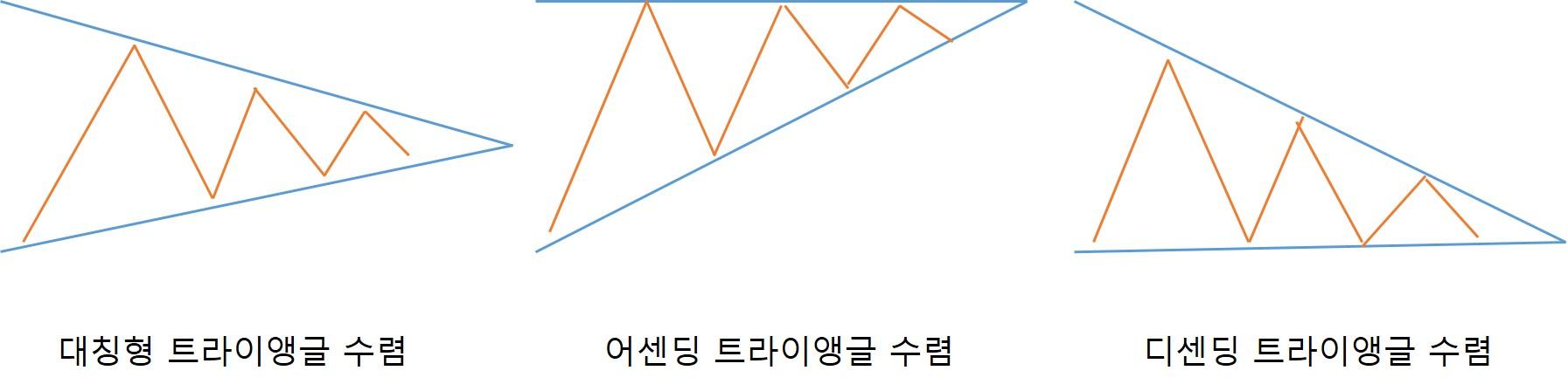 트라이앵글(삼각형) 수렴 패턴의 종류