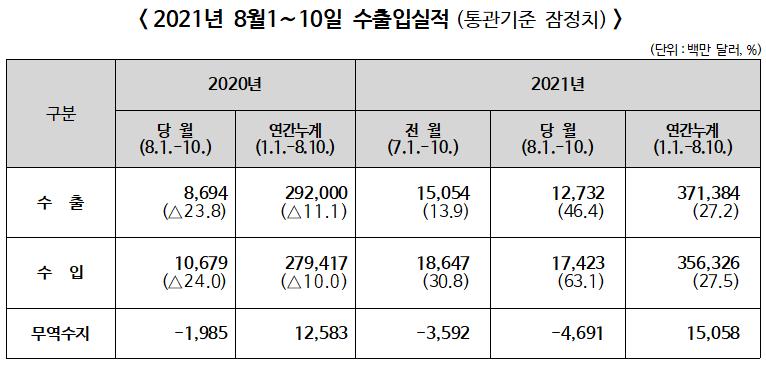 ▲ 2021년 8월1~10일 수출입실적(통관기준 잠정치)