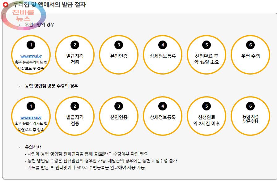 2021년-문화누리카드-사용처-잔액조회