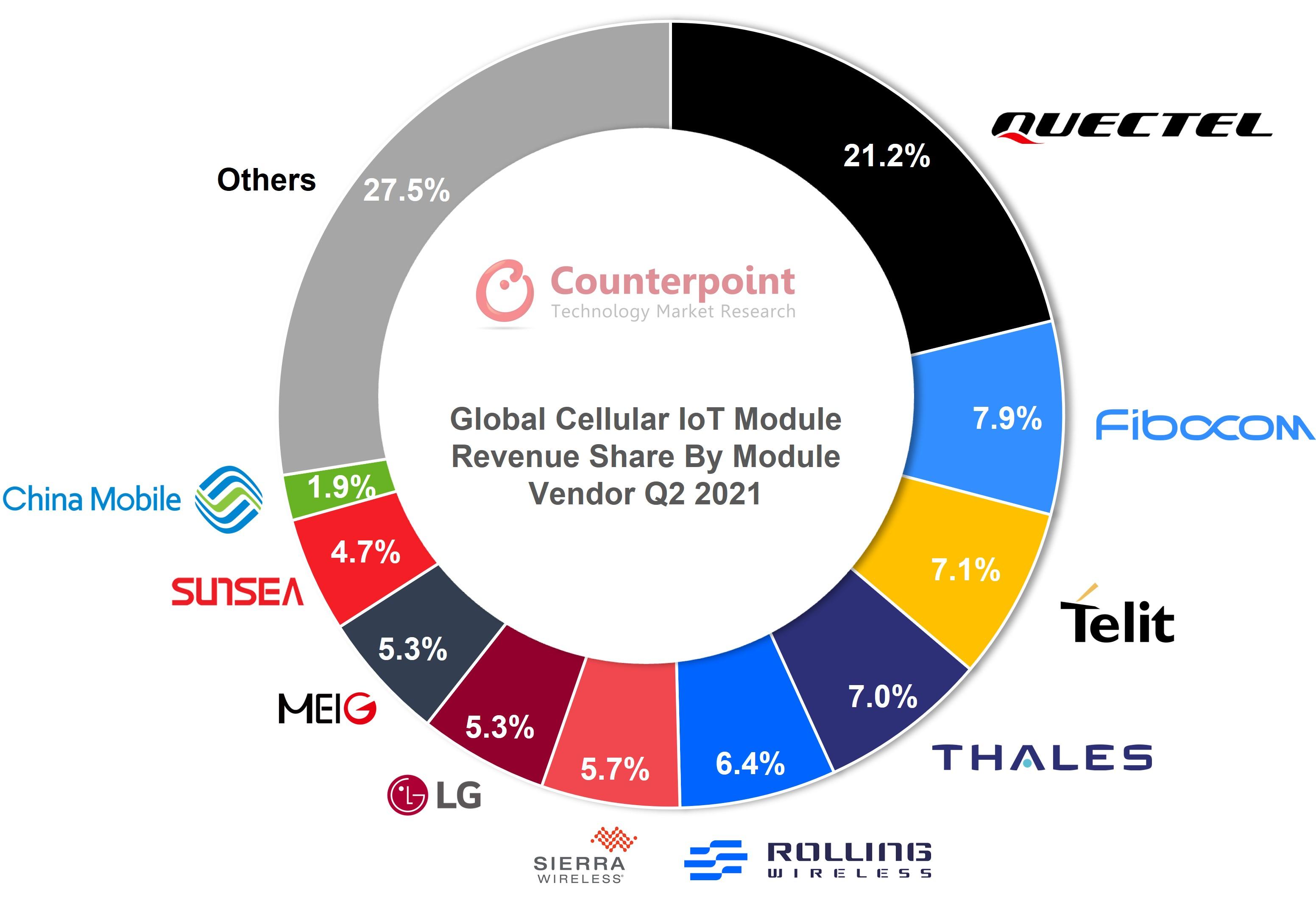 전 세계 셀룰러 IoT 모듈 생산 1억대 돌파