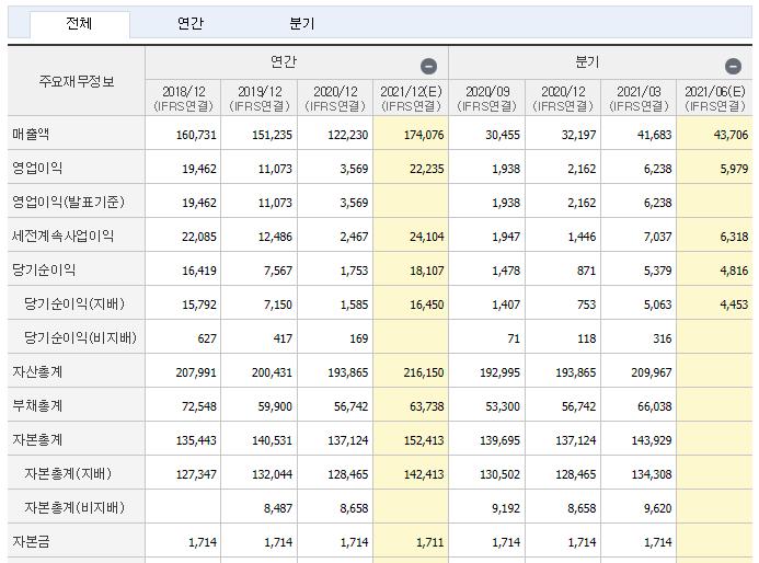 롯데케미칼 재무제표