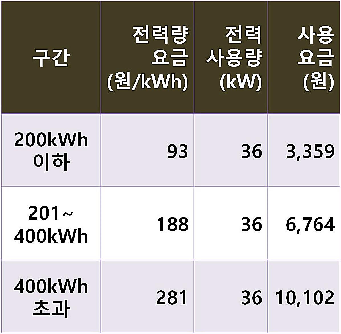 전기요금 계산표
