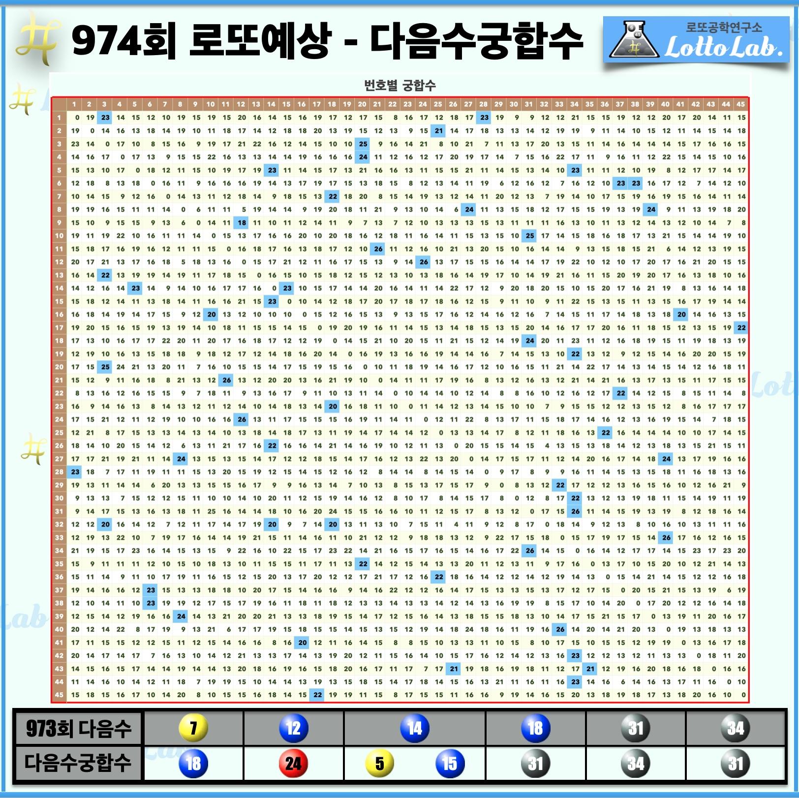 로또랩 로또974 당첨 번호 예상 - 다음수궁합수