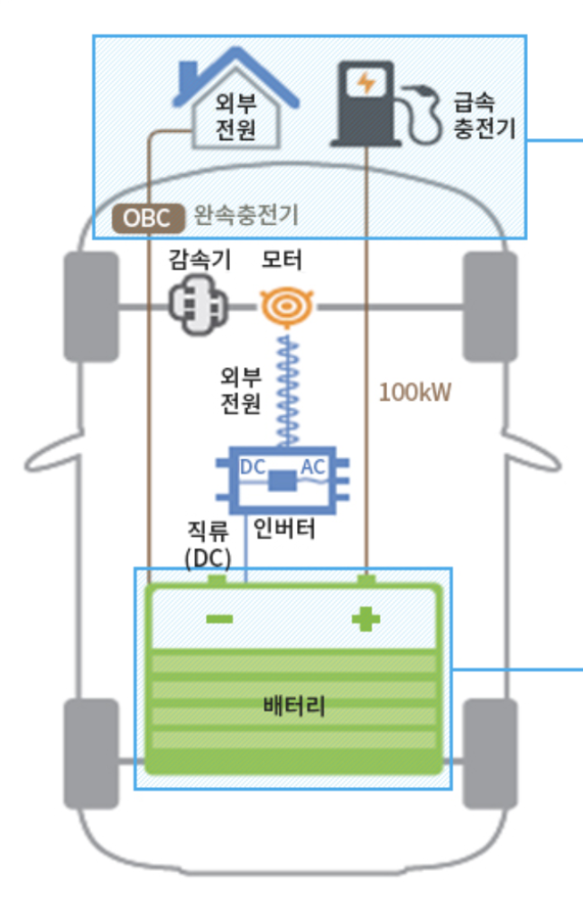 전기자동차-내부구조