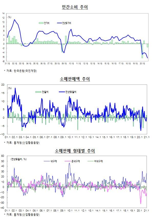 [기획재정부] 2021년 3월 최근 경제동향
