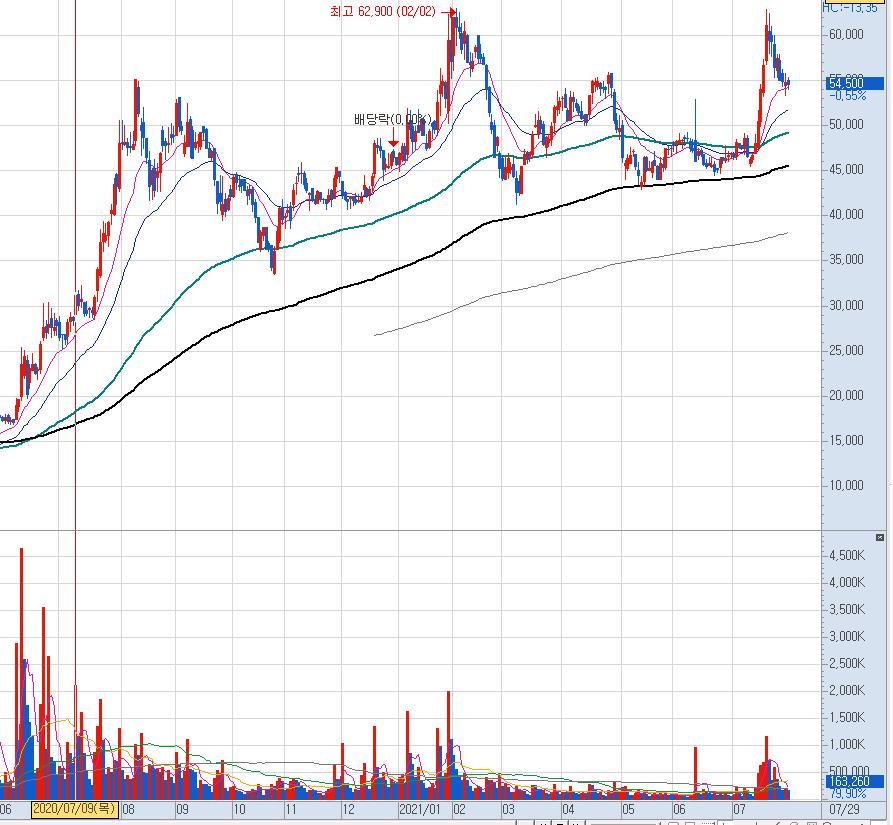 상아프론테크 일봉 차트