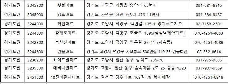 서울 영외마트 현황 주소