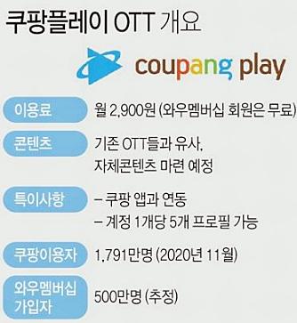 쿠팡 OTT 플레이 영화 콘텐츠 무료 이용방법십일