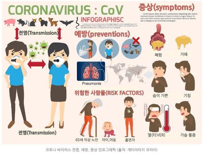 코로나 19 확진자 확산 급증 치료제 백신 개발 현황 방역 수칙