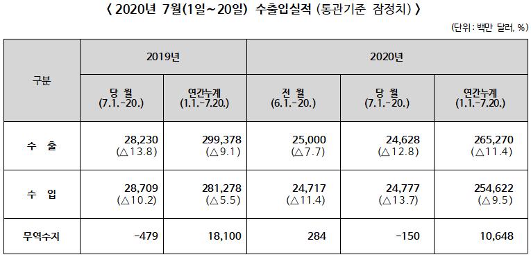 ▲ 2020년 7월(1일∼20일) 수출입실적(통관기준 잠정치)