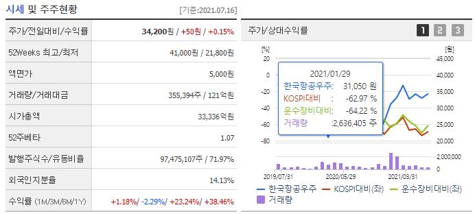 한국항공우주 현황