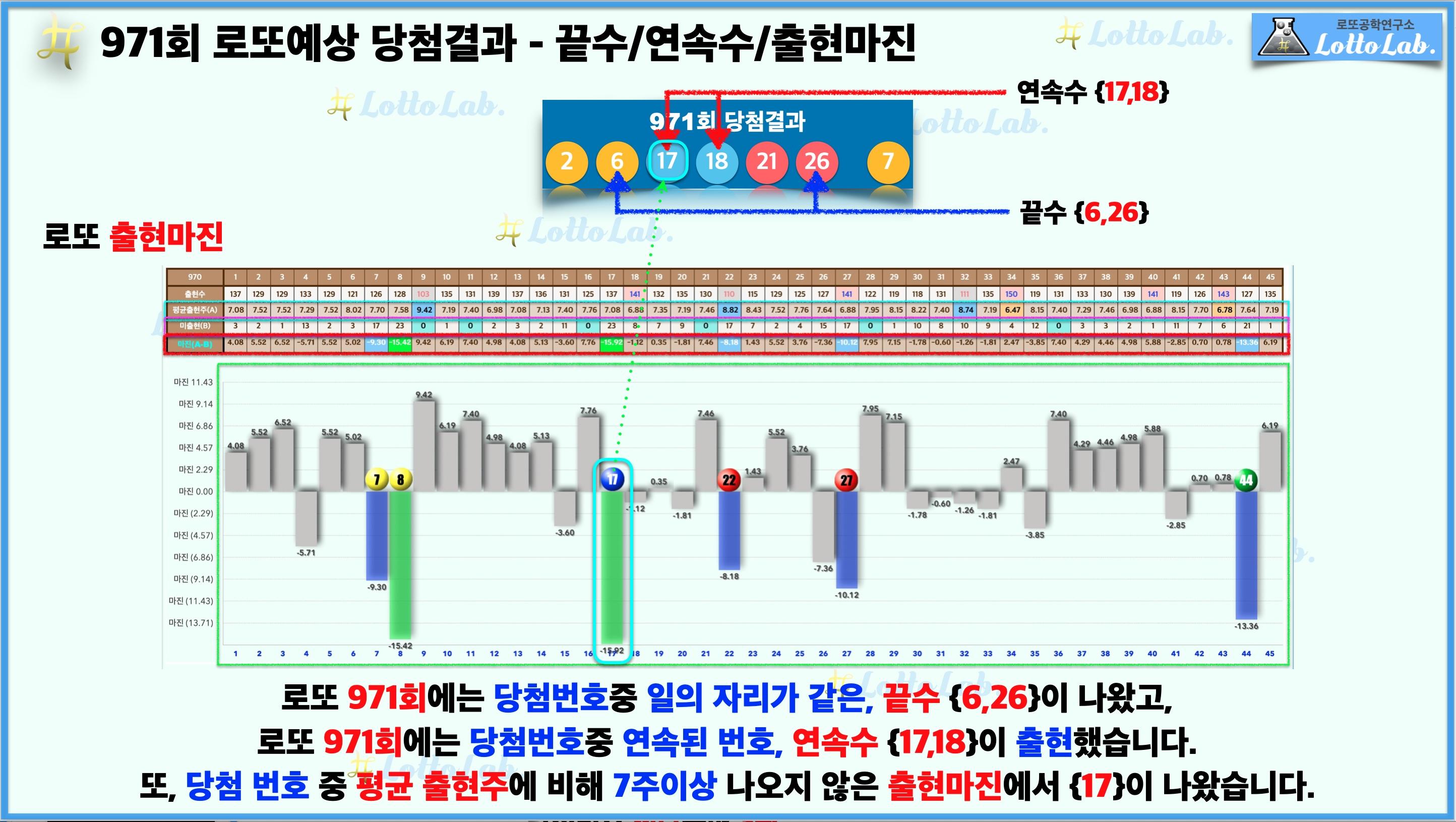 로또랩 로또971 예상결과 - 끝수 연속수 출현마진.