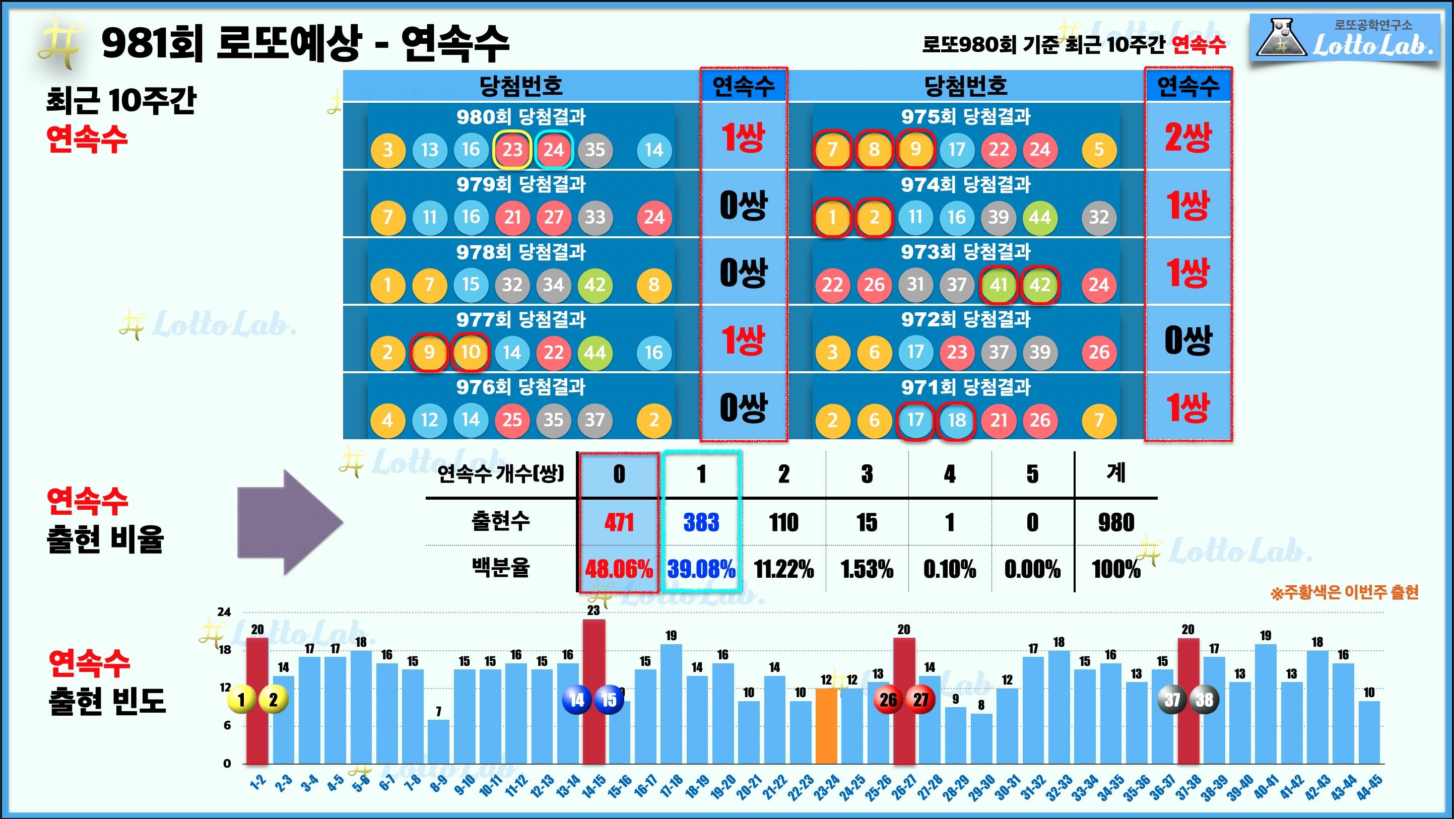 로또랩 로또981 당첨 번호 예상 - 연속수