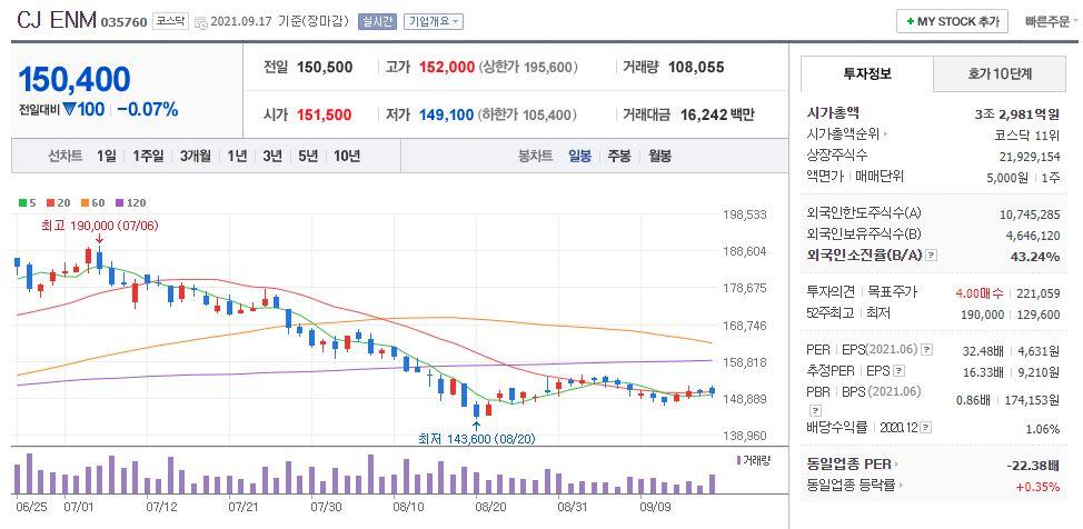 CJENM 차트(일봉)