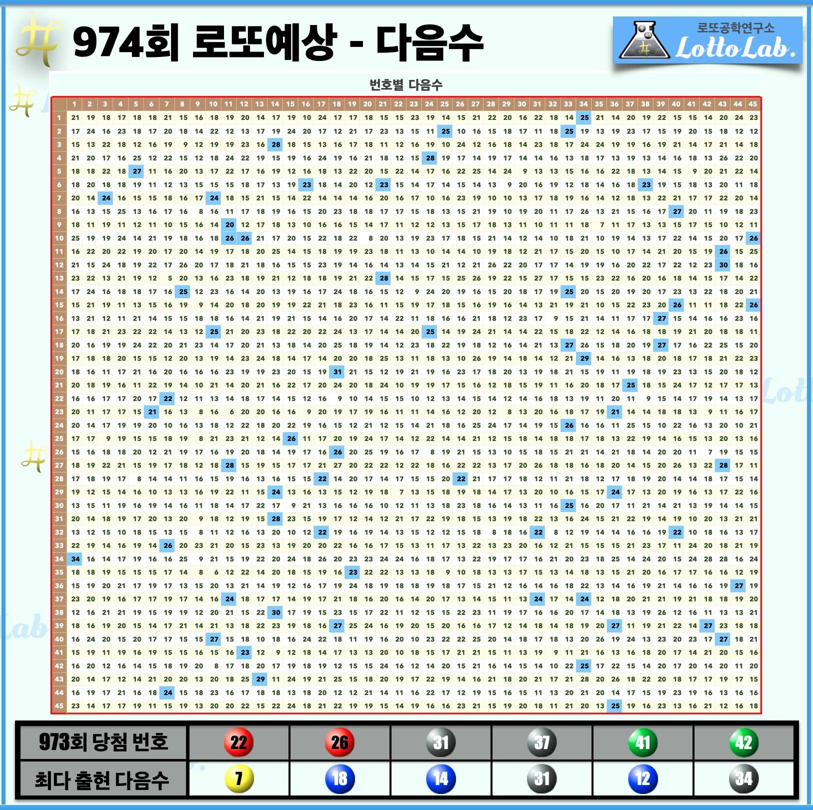 로또랩 로또974 당첨 번호 예상 - 다음수