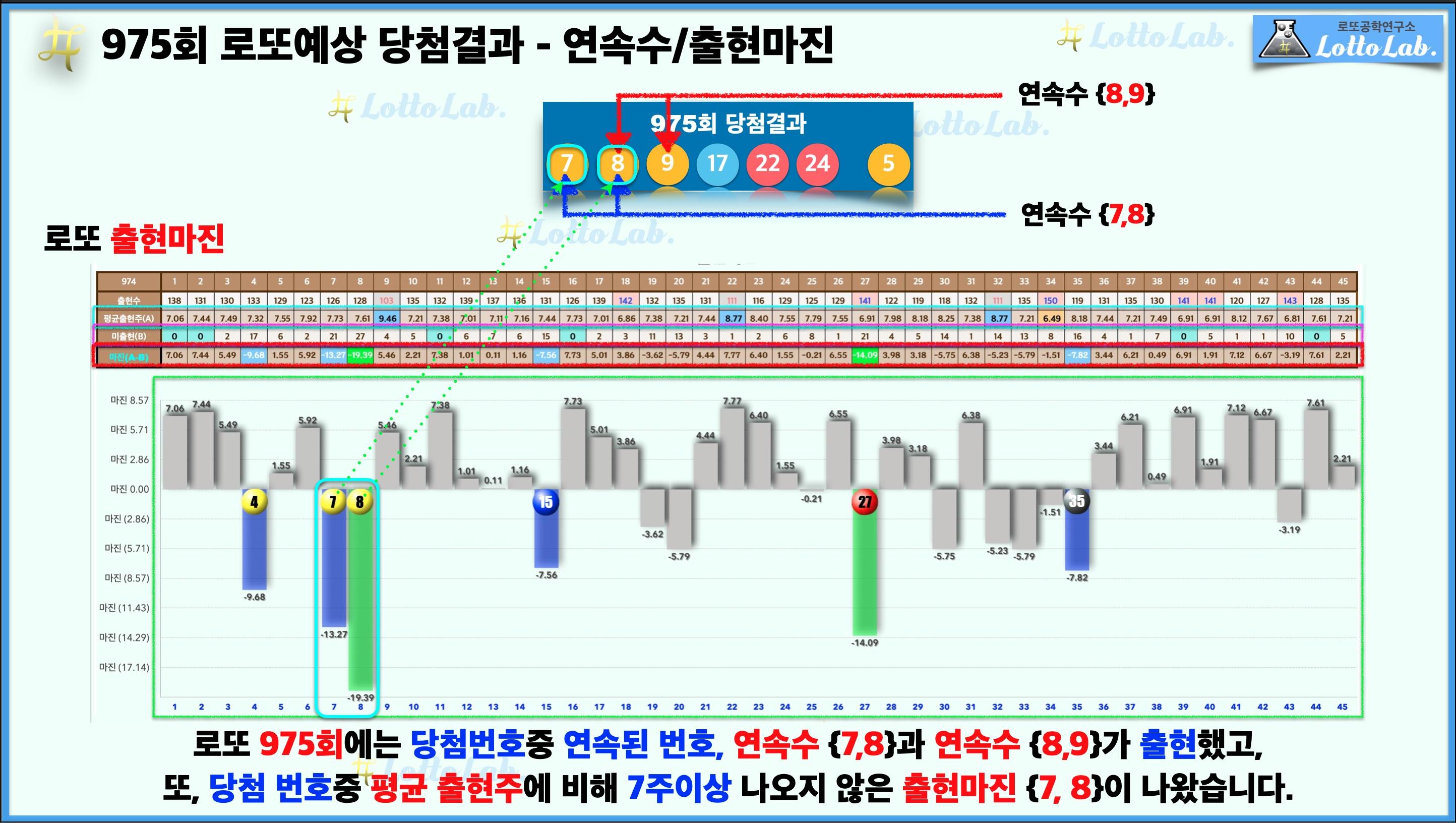 로또랩 로또975 예상결과 - 연속수 출현마진