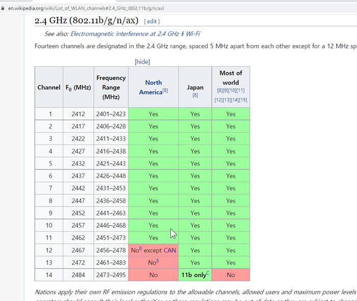 국가별 2.4GHz 채널 범위