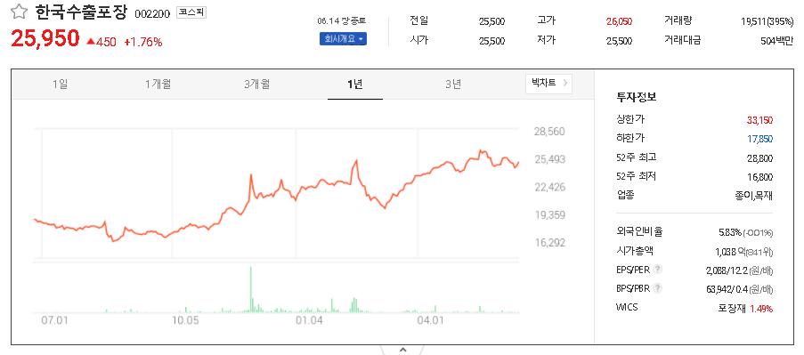 한국수출포장