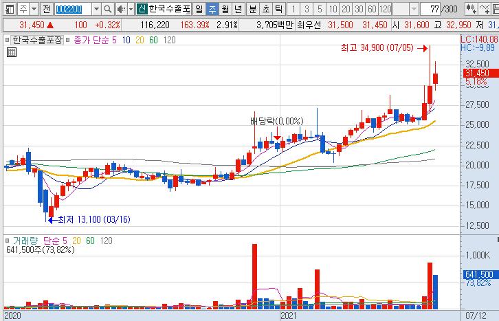 한국수출포장-주가-차트-흐름