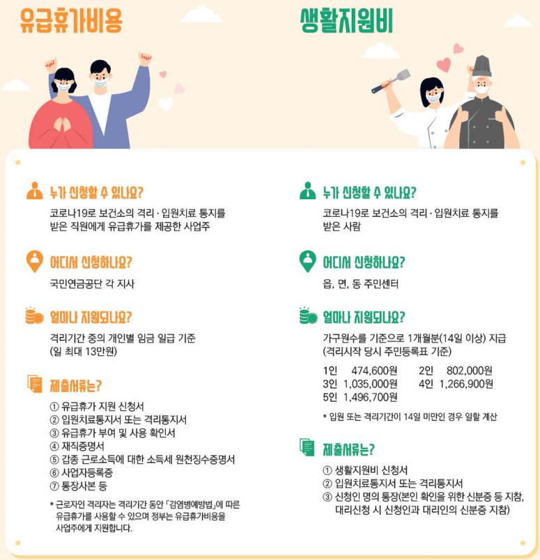 코로나-자가격리-지원금-유급휴가비용-생활지원비-정리