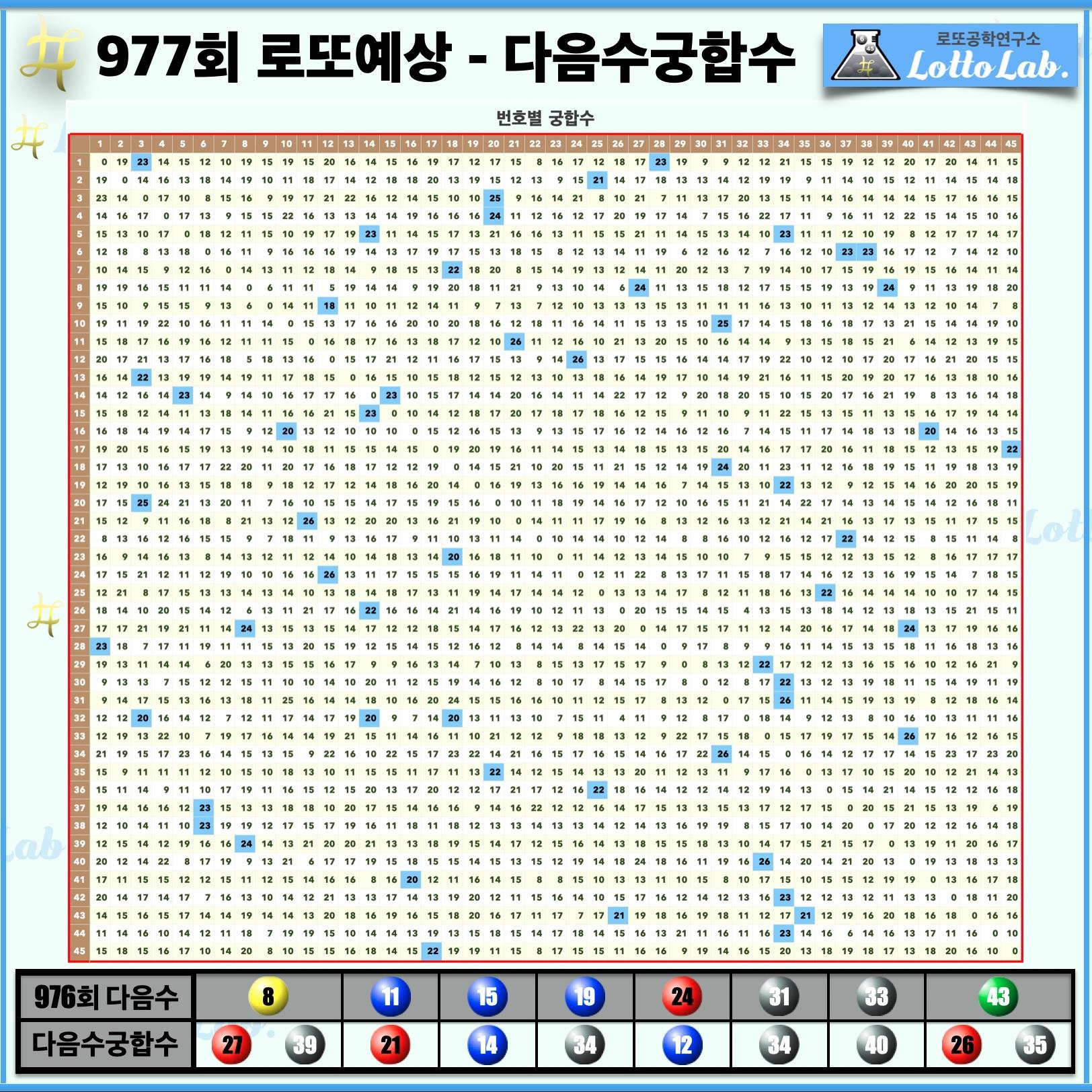 로또랩 로또977 당첨 번호 예상 - 다음수궁합수