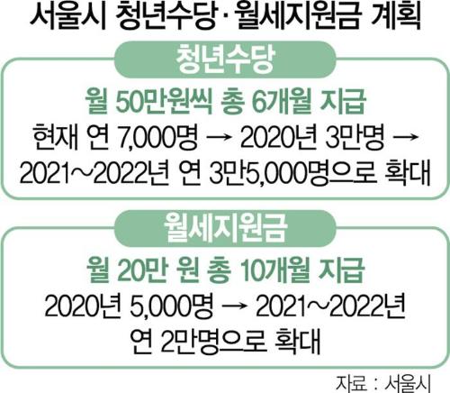 서울시 청년수당