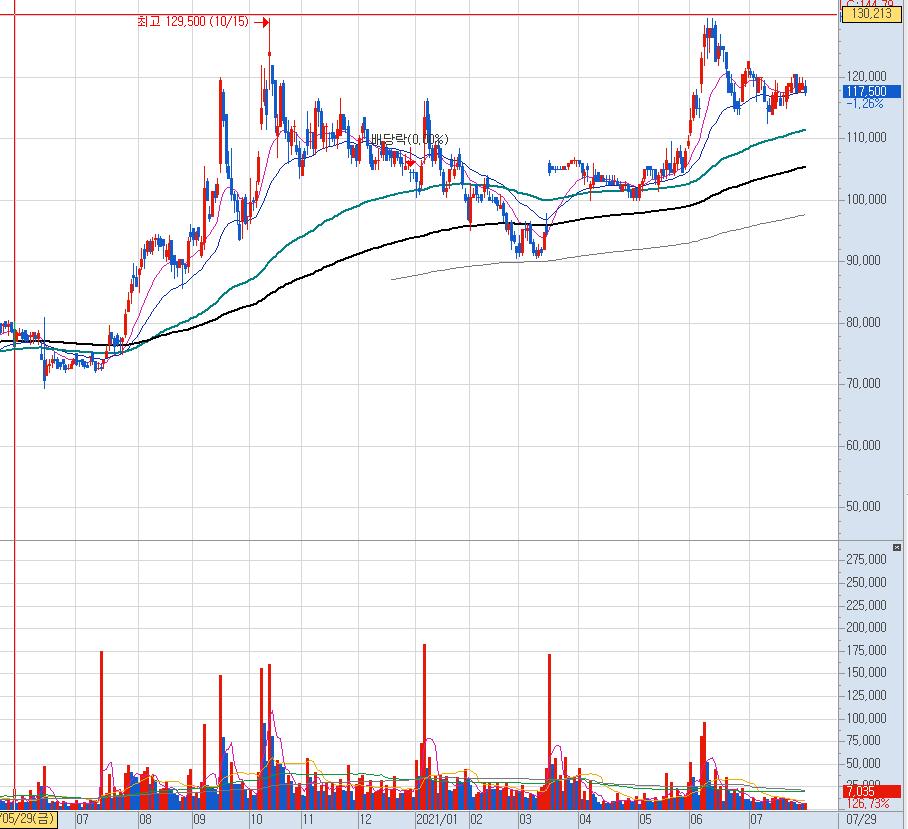SK가스 일봉 차트