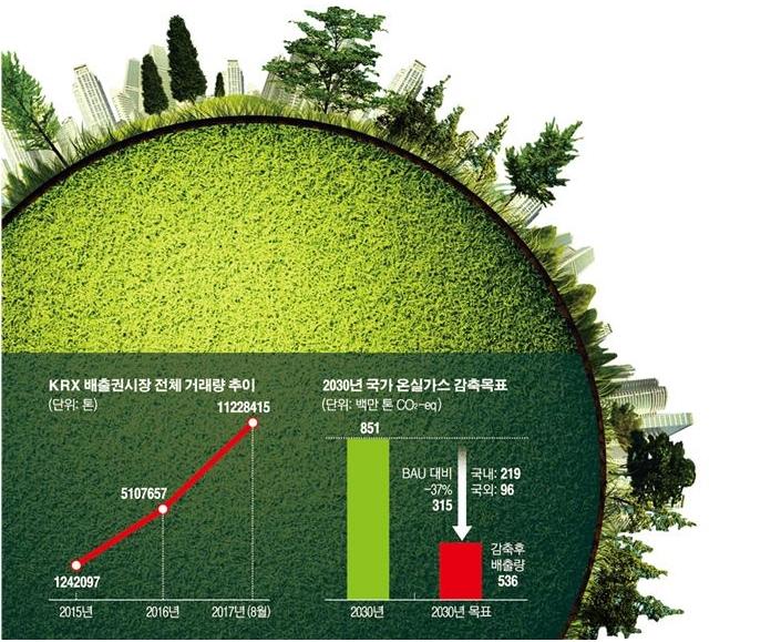 나무-온실가스-잔디