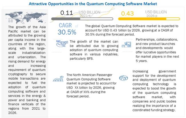 양자 컴퓨팅 소프트웨어 시장 30.5% 성장 예상...은행, 금융, 보험 시장이 성장 견인