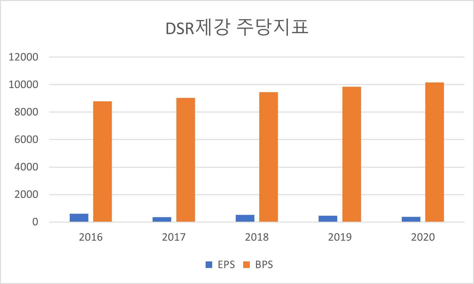 DSR제강 주당지표