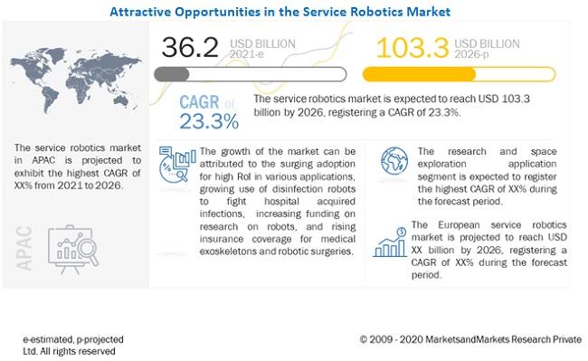 서비스 로봇 시장 2026년 1,033억 달러...SW, 가정 및 개인용 높은 성장 예상