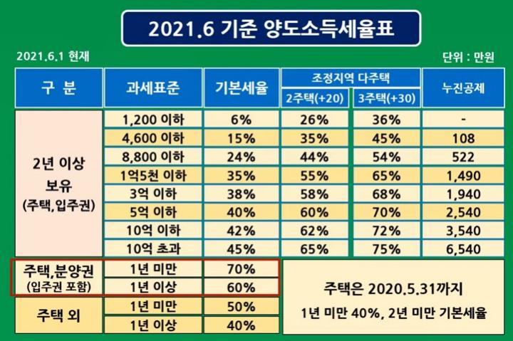 주택-양도소득세율표