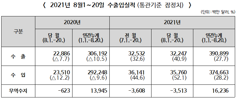 ▲ 2021년 8월1~20일 수출입실적(통관기준 잠정치)