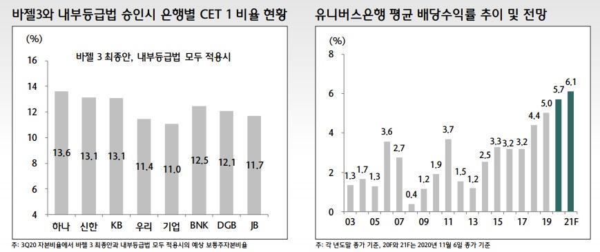 KB 금융 투자