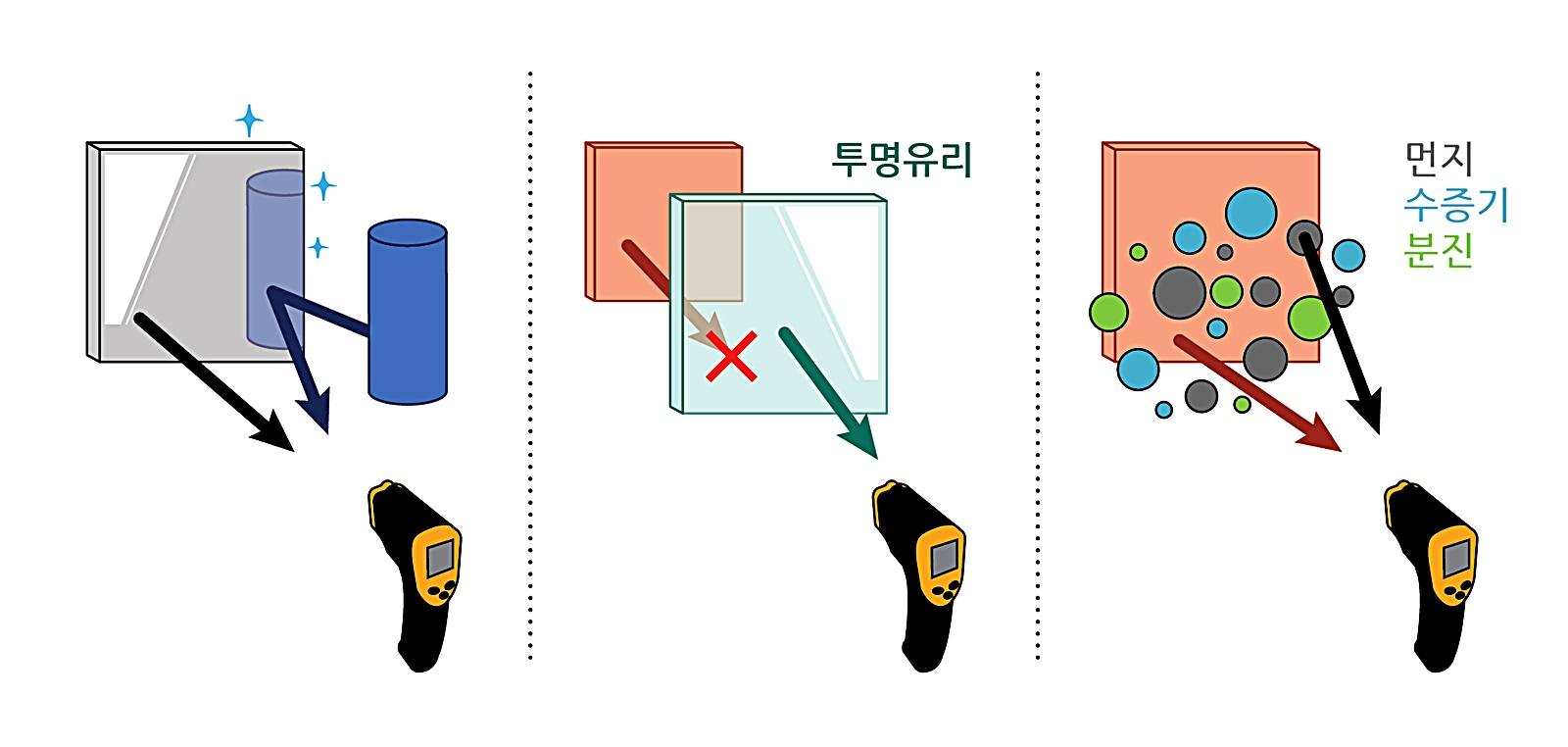 적외선 온도계 측정 불가 경우들